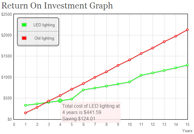 Ex&le ROI graph click for calculator  sc 1 st  LEDBenchmark & LEDBenchmark - LED running costs azcodes.com