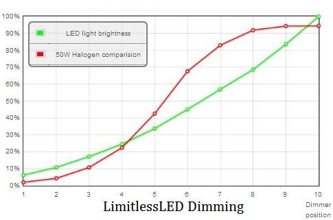 zigbee light link dimmer gasafsluiter elektrisch. Black Bedroom Furniture Sets. Home Design Ideas